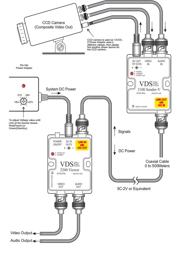 a wiring diagram for cctv cameras with Biwave 2100 2200 Video Sender on Lorex Security Camera Wiring Diagram moreover Duplex Receptacle Wiring Diagram besides How To Wire An Access Control Board Dx Series Part 1 besides Alarm Systems And Products besides Wireless Configuration Diagram.